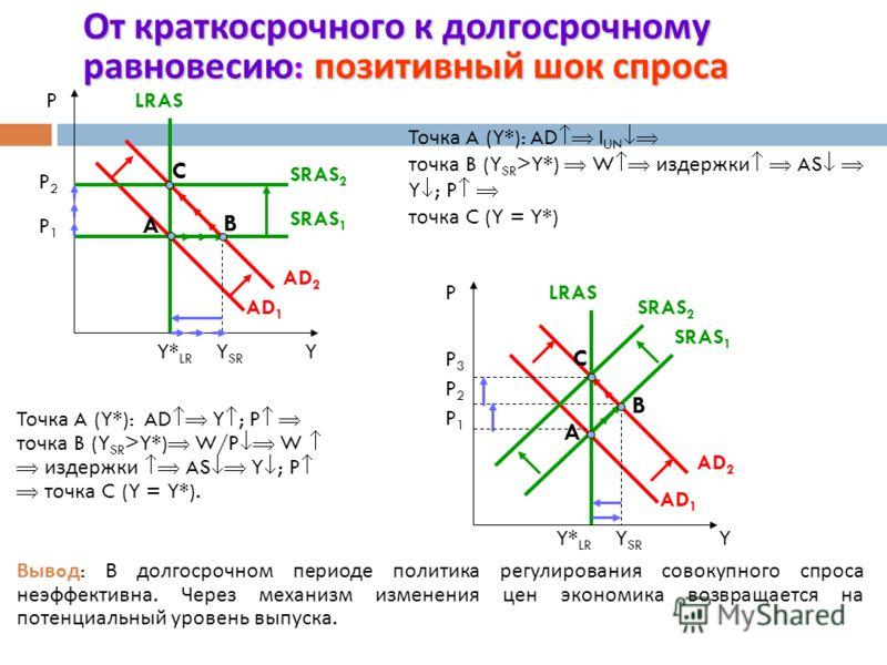 Шоки совокупного предложения P A AD SRAS 1 Y1Y1 B Y2Y2 SRAS 2 P B AD SRAS 2 Y2Y2 A Y1Y1 SRAS 1 Позитивный ( благоприятный ) Позитивный ( благоприятный ) шок совокупного предложения = росту совокупного предложения Он ведет к росту выпуска и снижению у