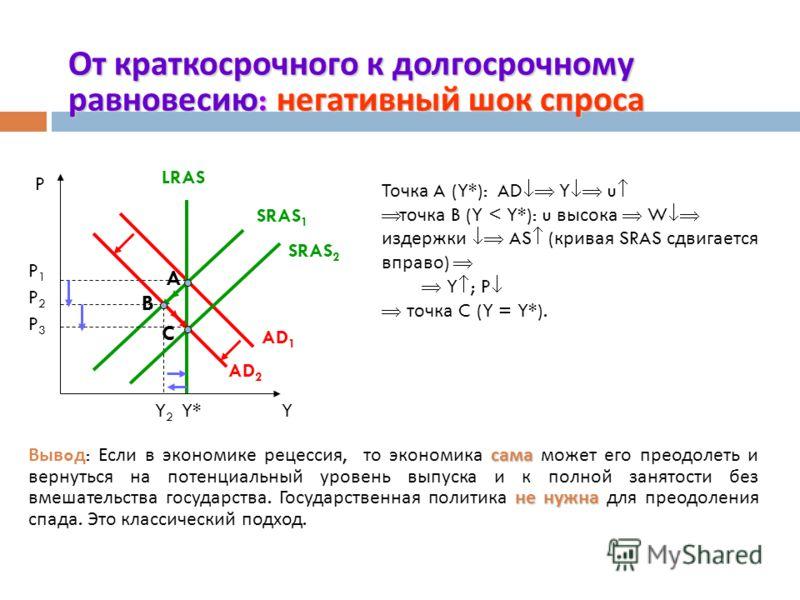 От краткосрочного к долгосрочному равновесию : позитивный шок спроса P A AD 1 SRAS 1 Y* LR P1P1 AD 2 B P2P2 Y P YY* LR A AD 2 SRAS 1 AD 1 B SRAS 2 C Y SR LRAS P1P1 SRAS 2 C P2P2 P3P3 Y SR Точка A (Y*): AD I UN точка B (Y SR >Y*) W издержки AS Y ; P т