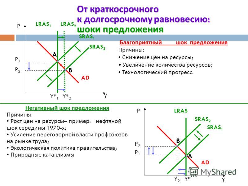 От краткосрочного к долгосрочному равновесию : негативный шок спроса P B AD 2 SRAS 1 Y2Y2 P2P2 AD 1 A P1P1 Y*Y C LRAS P3P3 SRAS 2 Точка A (Y*): AD Y u точка B (Y < Y*): u высока W издержки AS ( кривая SRAS сдвигается вправо ) Y ; P точка C (Y = Y*).