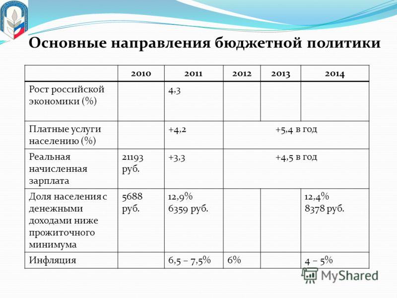 Основные направления бюджетной политики 20102011201220132014 Рост российской экономики (%) 4,3 Платные услуги населению (%) +4,2+5,4 в год Реальная начисленная зарплата 21193 руб. +3,3+4,5 в год Доля населения с денежными доходами ниже прожиточного м