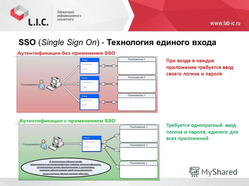 SSO (Single Sign On) - Технология единого входа При входе в каждое приложение требуется ввод своего логина и пароля Требуется однократный ввод логина и пароля, единого для всех приложений