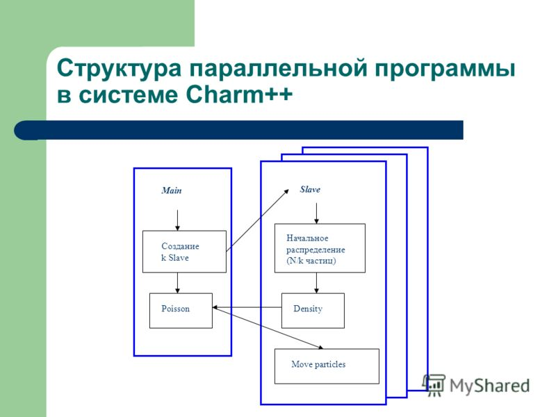 Структура параллельной программы в системе Charm++ Main Density Начальное распределение (N/k частиц) Создание k Slave Slave Poisson Move particles