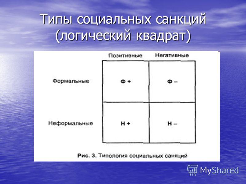 Типы социальных санкций (логический квадрат)