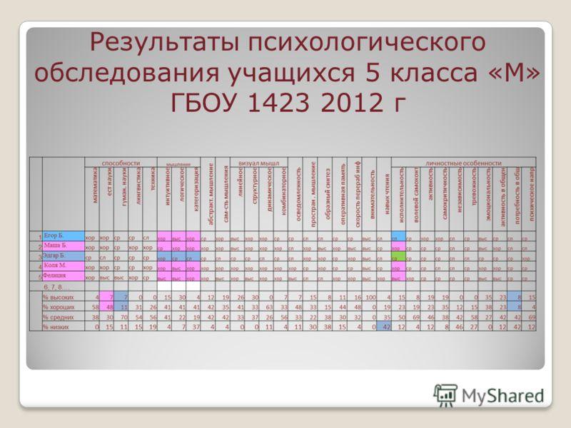 Результаты психологического обследования учащихся 5 класса «М» ГБОУ 1423 2012 г
