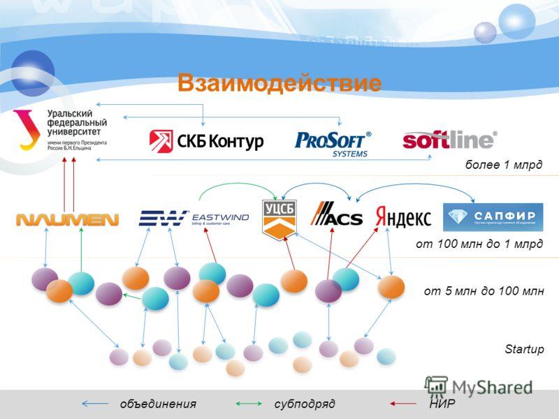 Взаимодействие более 1 млрд от 100 млн до 1 млрд от 5 млн до 100 млн Startup объединения субподряд НИР