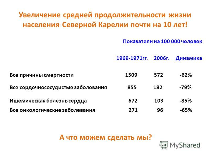 Увеличение средней продолжительности жизни населения Северной Карелии почти на 10 лет! Показатели на 100 000 человек 1969-1971гг. 2006г. Динамика Все причины смертности 1509 572 -62% Все сердечнососудистые заболевания 855 182 -79% Ишемическая болезнь