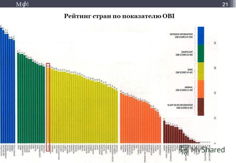 М ] ф М ] ф 21 Рейтинг стран по показателю ОBI