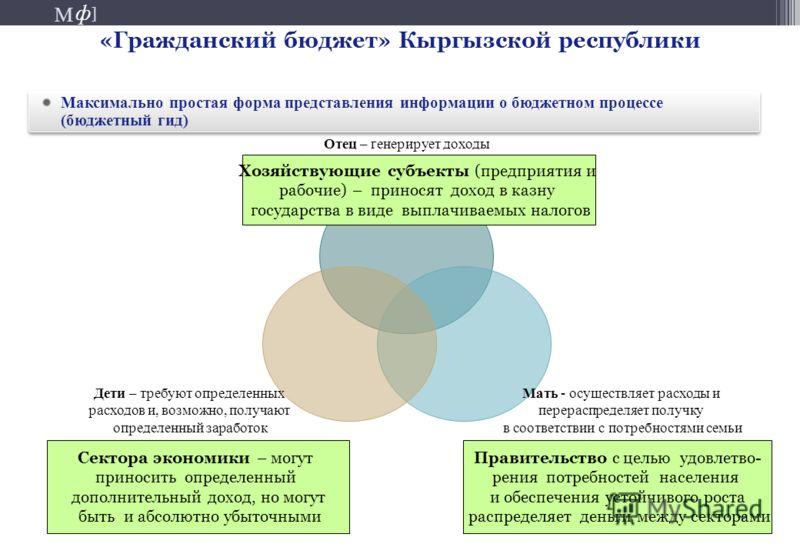 М ] ф М ] ф 35 «Гражданский бюджет» Кыргызской республики Максимально простая форма представления информации о бюджетном процессе (бюджетный гид) Отец – генерирует доходы Мать - осуществляет расходы и перераспределяет получку в соответствии с потребн