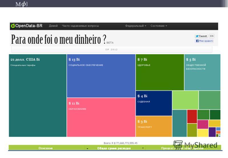 М ] ф М ] ф Портал транспарентности Бразилии (раздел: «Где мои деньги?»)