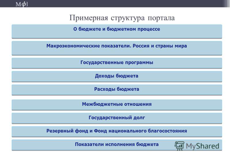 М ] ф М ] ф Примерная структура портала О бюджете и бюджетном процессе Макроэкономические показатели. Россия и страны мира Межбюджетные отношения Доходы бюджета Государственные программы Расходы бюджета Государственный долг Резервный фонд и Фонд наци