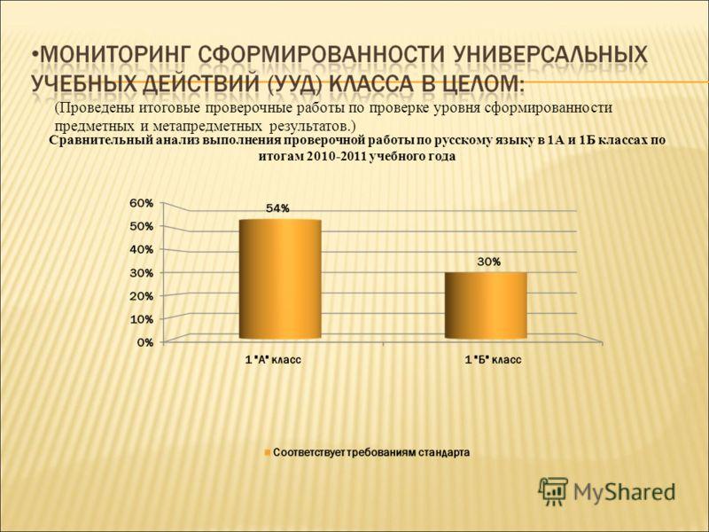 (Проведены итоговые проверочные работы по проверке уровня сформированности предметных и метапредметных результатов.) Сравнительный анализ выполнения проверочной работы по русскому языку в 1А и 1Б классах по итогам 2010-2011 учебного года
