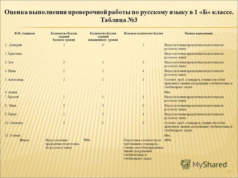 17 Оценка выполнения проверочной работы по русскому языку в 1 «Б» классе. Таблица 3 Ф.И. учащихсяКоличество баллов заданий базового уровня Количество баллов заданий повышенного уровня Итоговое количество балловОценка выполнения 1. Дмитрий202Недостато