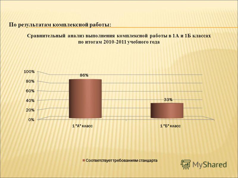 Сравнительный анализ выполнения комплексной работы в 1А и 1Б классах по итогам 2010-2011 учебного года По результатам комплексной работы: