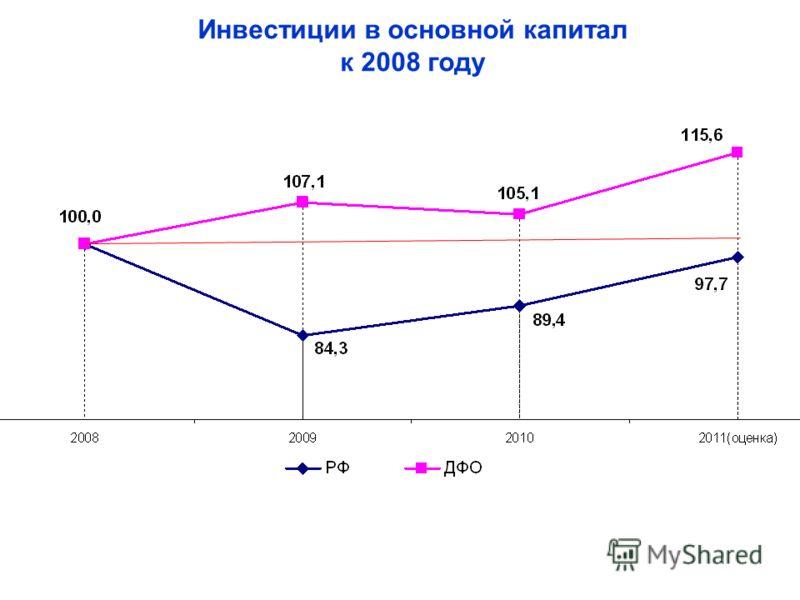 Инвестиции в основной капитал к 2008 году