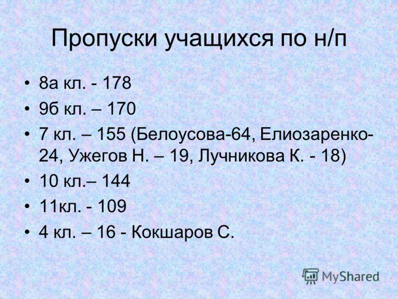 Пропуски учащихся по н/п 8а кл. - 178 9б кл. – 170 7 кл. – 155 (Белоусова-64, Елиозаренко- 24, Ужегов Н. – 19, Лучникова К. - 18) 10 кл.– 144 11кл. - 109 4 кл. – 16 - Кокшаров С.