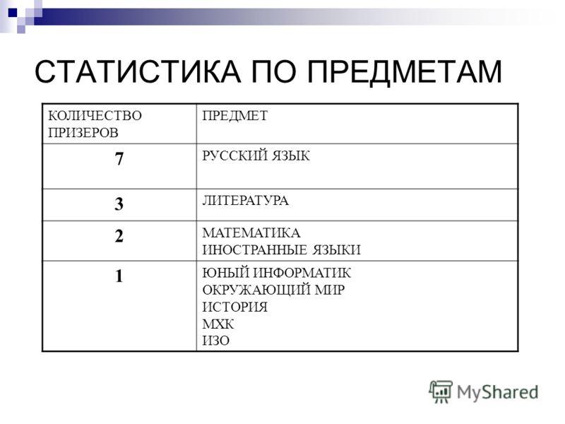 СТАТИСТИКА ПО ПРЕДМЕТАМ КОЛИЧЕСТВО ПРИЗЕРОВ ПРЕДМЕТ 7 РУССКИЙ ЯЗЫК 3 ЛИТЕРАТУРА 2 МАТЕМАТИКА ИНОСТРАННЫЕ ЯЗЫКИ 1 ЮНЫЙ ИНФОРМАТИК ОКРУЖАЮЩИЙ МИР ИСТОРИЯ МХК ИЗО