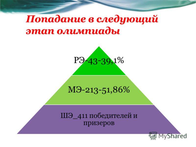 Попадание в следующий этап олимпиады РЭ-43-39,1% МЭ-213-51,86% ШЭ_411 победителей и призеров