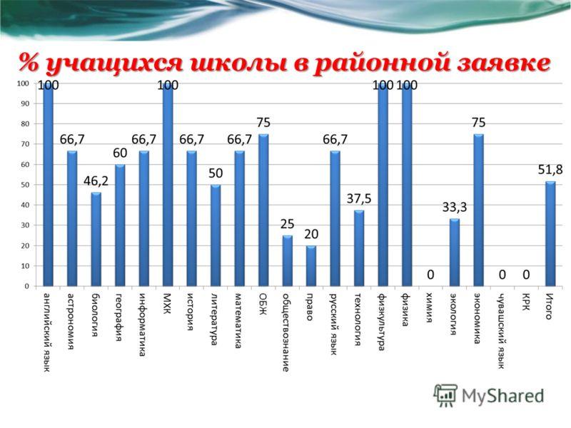 % учащихся школы в районной заявке