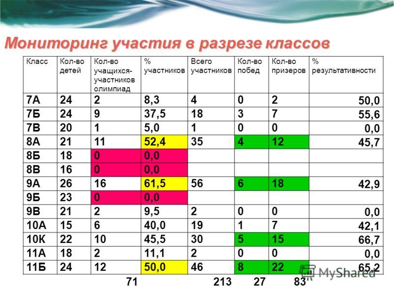 Мониторинг участия в разрезе классов КлассКол-во детей Кол-во учащихся- участников олимпиад % участников Всего участников Кол-во побед Кол-во призеров % результативности 7А2428,3402 50,0 7Б24937,51837 55,6 7В2015,0100 0,0 8А211152,435412 45,7 8Б1800,