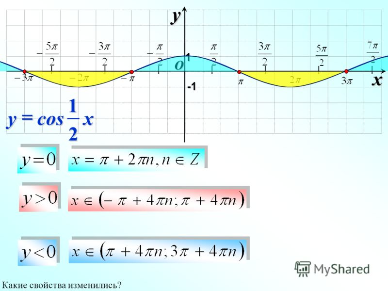 I I I I I I I O xy -1-1-1-1 1 xy 21cos Какие свойства изменились?