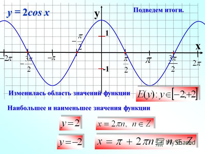 y x 1 2cos xy Подведем итоги. Изменилась область значений функции Наибольшее и наименьшее значения функции