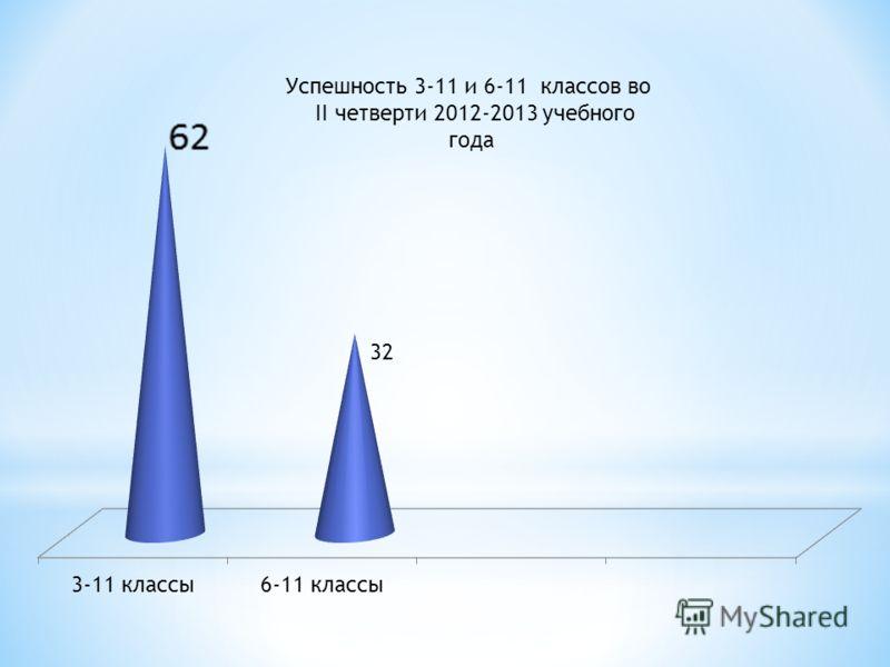Успешность 3-11 и 6-11 классов во II четверти 2012-2013 учебного года 32