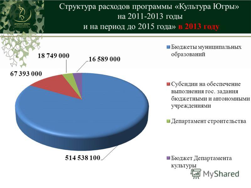 Структура расходов программы «Культура Югры» на 2011-2013 годы и на период до 2015 года» в 2013 году
