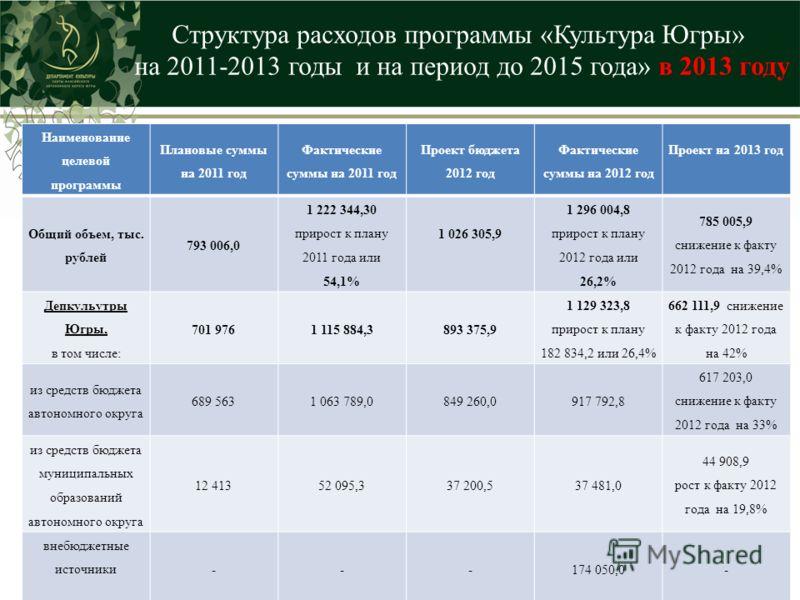 Структура расходов программы «Культура Югры» на 2011-2013 годы и на период до 2015 года» в 2013 году Наименование целевой программы Плановые суммы на 2011 год Фактические суммы на 2011 год Проект бюджета 2012 год Фактические суммы на 2012 год Проект