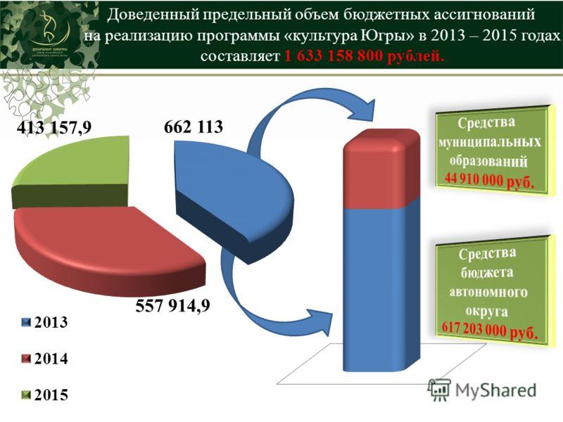 557 914,9 662 113 Доведенный предельный объем бюджетных ассигнований на реализацию программы «культура Югры» в 2013 – 2015 годах составляет 1 633 158 800 рублей.