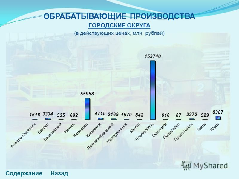 ОБРАБАТЫВАЮЩИЕ ПРОИЗВОДСТВА ГОРОДСКИЕ ОКРУГА (в действующих ценах, млн. рублей) СодержаниеНазад