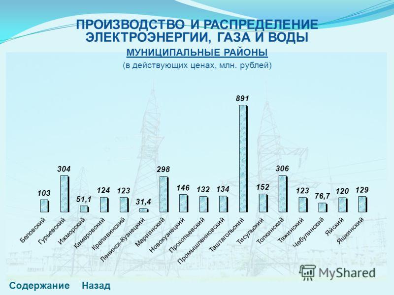СодержаниеНазад ПРОИЗВОДСТВО И РАСПРЕДЕЛЕНИЕ ЭЛЕКТРОЭНЕРГИИ, ГАЗА И ВОДЫ МУНИЦИПАЛЬНЫЕ РАЙОНЫ (в действующих ценах, млн. рублей)
