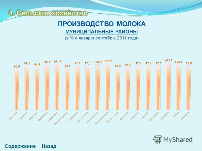 СодержаниеНазад ПРОИЗВОДСТВО МОЛОКА МУНИЦИПАЛЬНЫЕ РАЙОНЫ (в % к январю-сентябрю 2011 года)