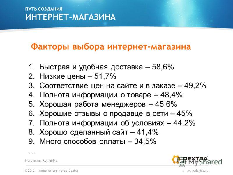 ПУТЬ СОЗДАНИЯ ИНТЕРНЕТ-МАГАЗИНА © 2012 – Интернет-агентство Dextra / www.dextra.ru Факторы выбора интернет-магазина 1. Быстрая и удобная доставка – 58,6% 2. Низкие цены – 51,7% 3. Соответствие цен на сайте и в заказе – 49,2% 4. Полнота информации о т
