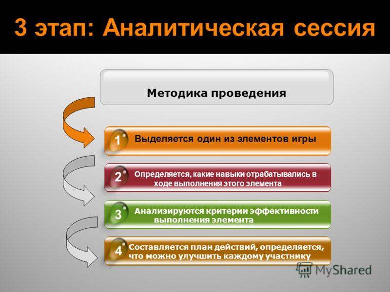 Выделяется один из элементов игры Определяется, какие навыки отрабатывались в ходе выполнения этого элемента Анализируются критерии эффективности выполнения элемента Составляется план действий, определяется, что можно улучшить каждому участнику 4 1 2
