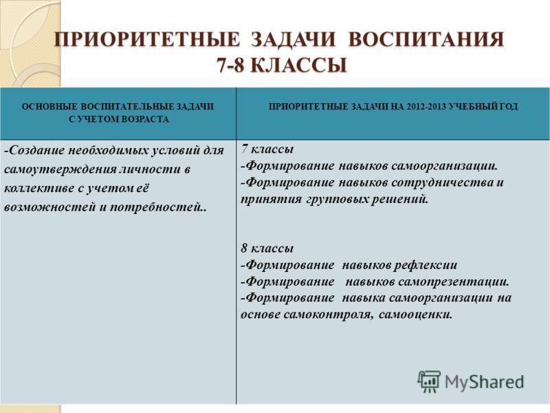 ПРИОРИТЕТНЫЕ ЗАДАЧИ ВОСПИТАНИЯ 7-8 КЛАССЫ ОСНОВНЫЕ ВОСПИТАТЕЛЬНЫЕ ЗАДАЧИ С УЧЕТОМ ВОЗРАСТА ПРИОРИТЕТНЫЕ ЗАДАЧИ НА 2012-2013 УЧЕБНЫЙ ГОД -Создание необходимых условий для самоутверждения личности в коллективе с учетом её возможностей и потребностей..