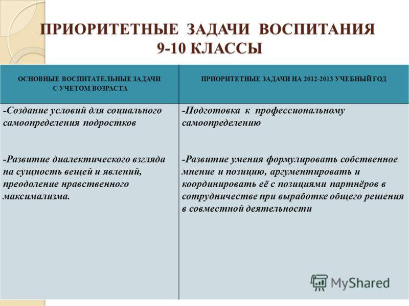 ПРИОРИТЕТНЫЕ ЗАДАЧИ ВОСПИТАНИЯ 9-10 КЛАССЫ ОСНОВНЫЕ ВОСПИТАТЕЛЬНЫЕ ЗАДАЧИ С УЧЕТОМ ВОЗРАСТА ПРИОРИТЕТНЫЕ ЗАДАЧИ НА 2012-2013 УЧЕБНЫЙ ГОД -Создание условий для социального самоопределения подростков -Развитие диалектического взгляда на сущность вещей