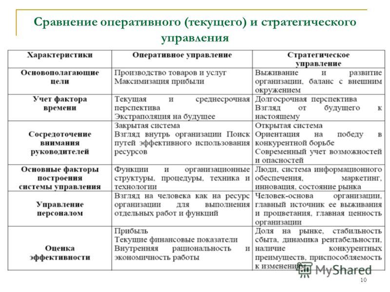 10 Сравнение оперативного (текущего) и стратегического управления