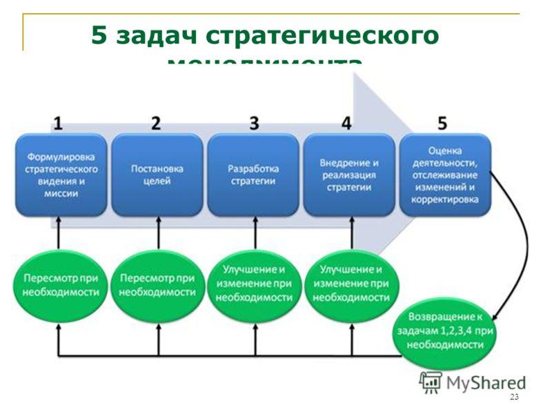 23 5 задач стратегического менеджмента