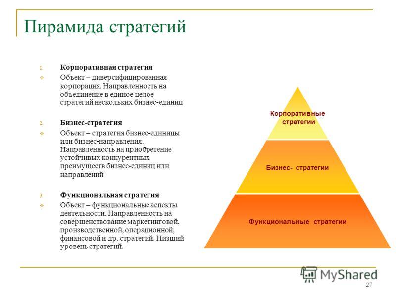 27 Пирамида стратегий 1. Корпоративная стратегия Объект – диверсифицированная корпорация. Направленность на объединение в единое целое стратегий нескольких бизнес-единиц 2. Бизнес-стратегия Объект – стратегия бизнес-единицы или бизнес-направления. На
