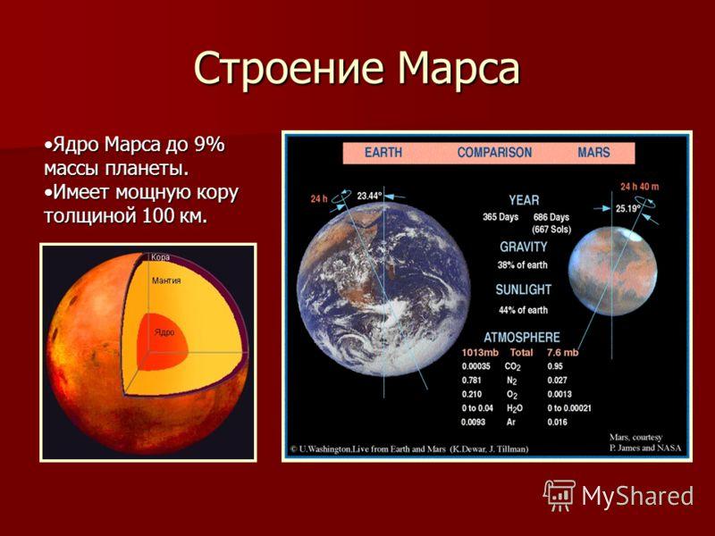Строение Марса Ядро Марса до 9% массы планеты.Ядро Марса до 9% массы планеты. Имеет мощную кору толщиной 100 км.Имеет мощную кору толщиной 100 км.
