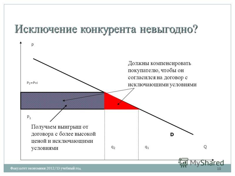 Исключение конкурента невыгодно? 10 P Q D q1q1 q2q2 P 2 =Pvi P1P1 Получаем выигрыш от договора с более высокой ценой и исключающими условиями Должны компенсировать покупателю, чтобы он согласился на договор с исключающими условиями Факультет экономик