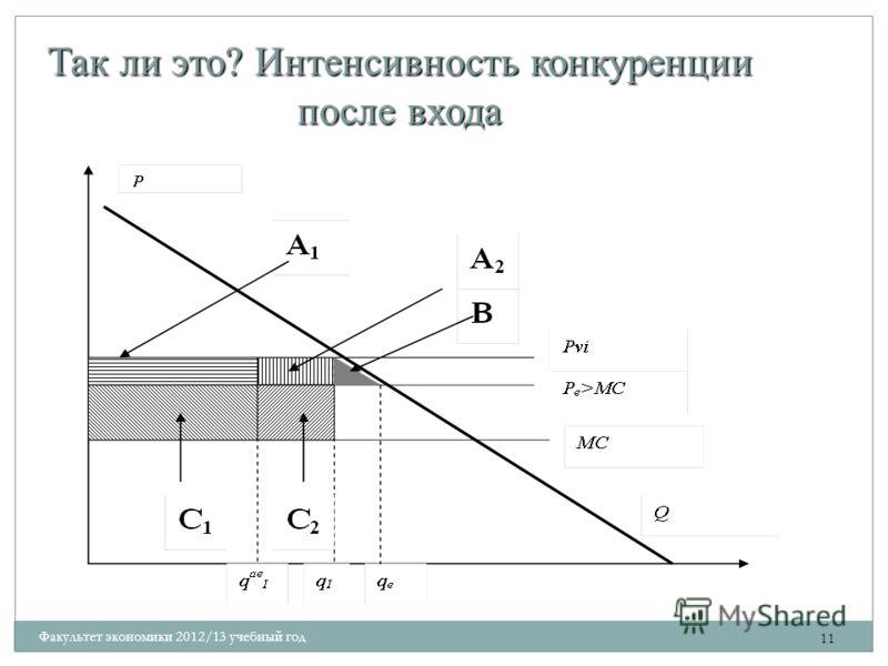 Так ли это? Интенсивность конкуренции после входа 11 Факультет экономики 2012/13 учебный год