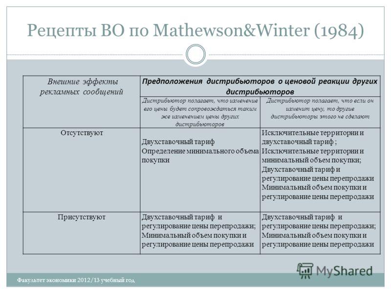 Рецепты ВО по Mathewson&Winter (1984) Внешние эффекты рекламных сообщений Предположения дистрибьюторов о ценовой реакции других дистрибьюторов Дистрибьютор полагает, что изменение его цены будет сопровождаться таким же изменением цены других дистрибь