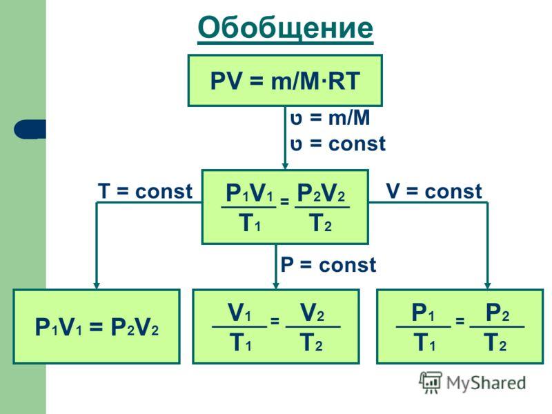 Обобщение PV = m/M·RT ט = m/M ט = const P 1 V 1 = P 2 V 2 T 1 T 2 V 1 = V 2 T 1 T 2 P 1 V 1 = P 2 V 2 P 1 = P 2 T 1 T 2 V = constT = const P = const