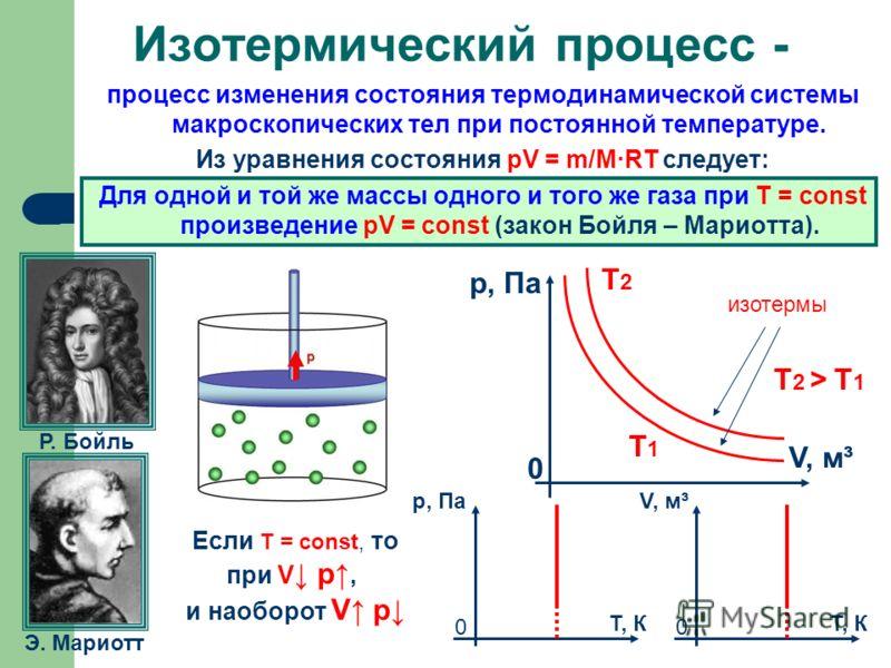 Как сделать изотермический Как сделать изотермический Обратного
