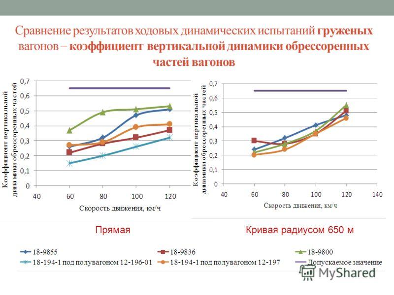 Сравнение результатов ходовых динамических испытаний груженых вагонов – коэффициент вертикальной динамики обрессоренных частей вагонов Прямая Кривая радиусом 650 м