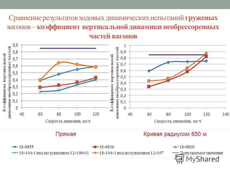 Сравнение результатов ходовых динамических испытаний груженых вагонов – коэффициент вертикальной динамики необрессоренных частей вагонов Прямая Кривая радиусом 650 м