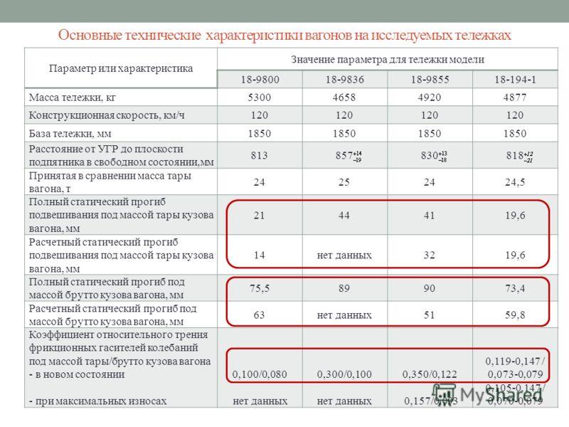 Основные технические характеристики вагонов на исследуемых тележках Параметр или характеристика Значение параметра для тележки модели 18-980018-983618-985518-194-1 Масса тележки, кг5300465849204877 Конструкционная скорость, км/ч120 База тележки, мм18