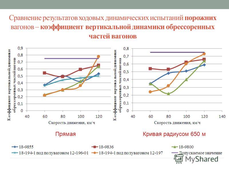 Сравнение результатов ходовых динамических испытаний порожних вагонов – коэффициент вертикальной динамики обрессоренных частей вагонов Прямая Кривая радиусом 650 м