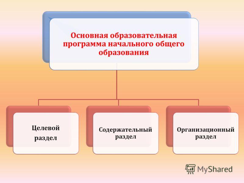 Основная образовательная программа начального общего образования Целевой раздел Содержательный раздел Организационный раздел